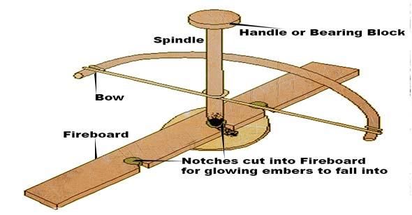how to cut wood start a firr