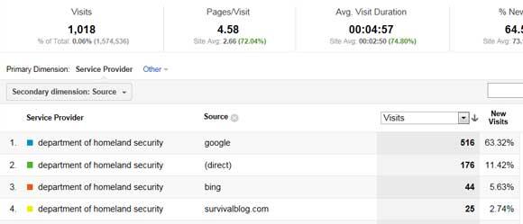 Tracking Homeland Security Analytics