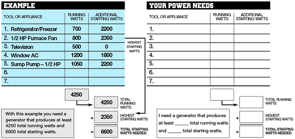 Emergency Generator Wattage Worksheet