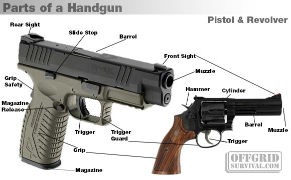 firearm basics basic parts of a gun rh offgridsurvival com flintlock pistol parts diagram marauder pistol parts diagram