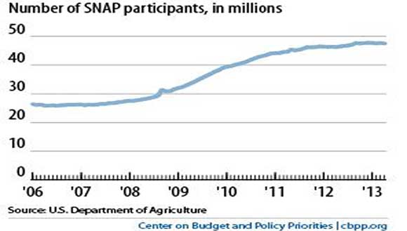 Number of Food Stamp Recipients Chart