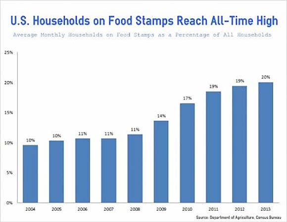 Chart Showing 20% of country on Food Stamps