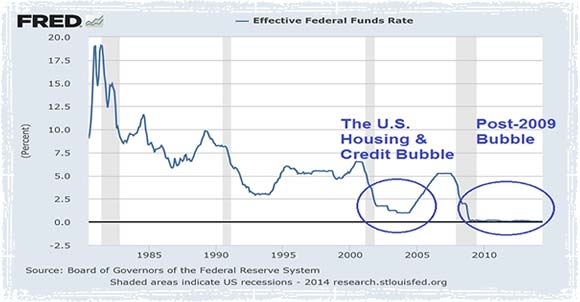 record low interest rates Bubble Chart