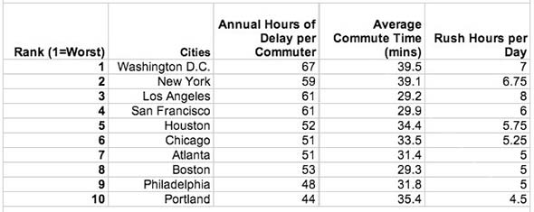 Average Commute times in Major Cities