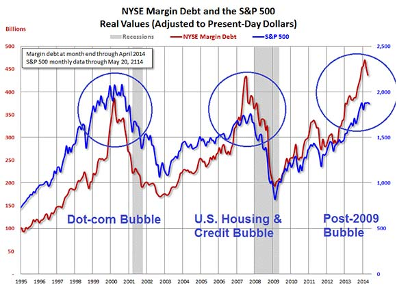 Margin Debt Fueling Stock Market Chart