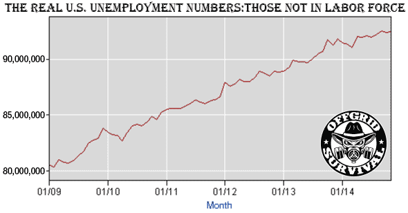 Chart of the Real U.S. Unemployment numbers