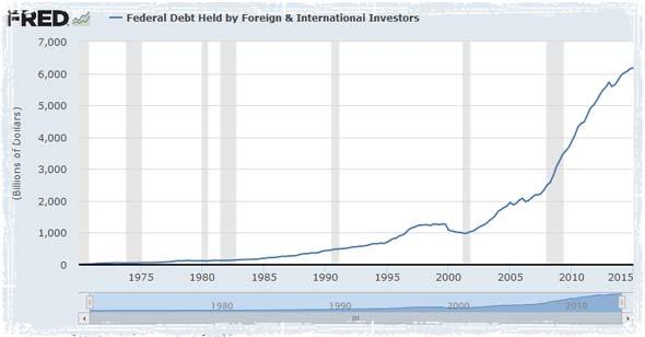 foreign debt chart