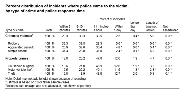 Nationwide Police Response times to Crime Chart