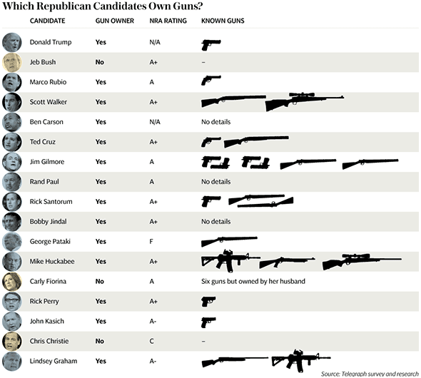 Republican Presidential Candidates who own guns