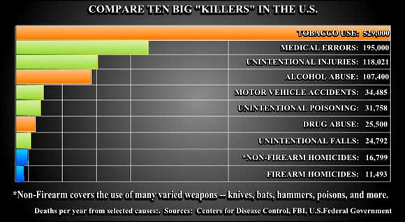 Chart showing actual number of people killed by guns in comparison to other deaths