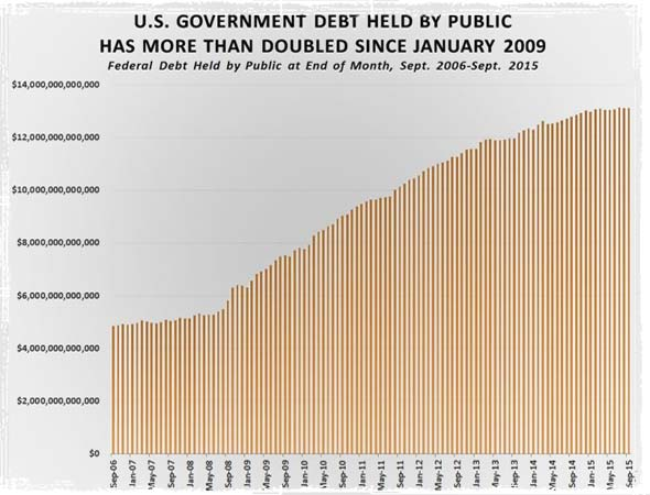 Federal Debt Held by Public Under Obama