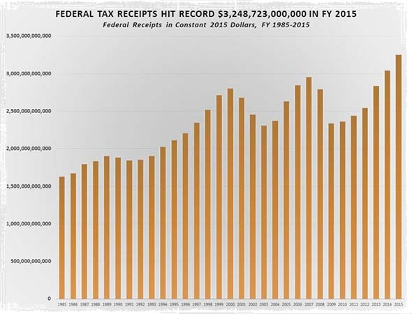 Chart Showing $3,248,723,000,000 in taxes in fiscal year 2015