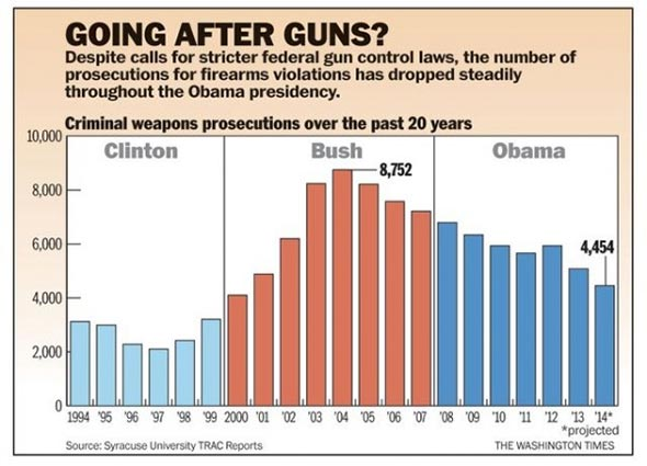 Obama gun prosecutions