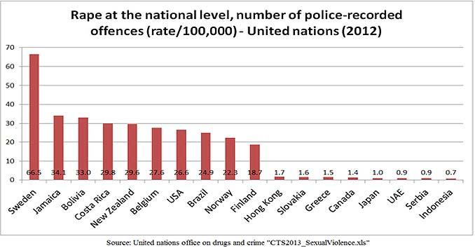 Violações na Suécia Em comparação com o resto do mundo