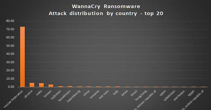 Countries hit by Malware attack