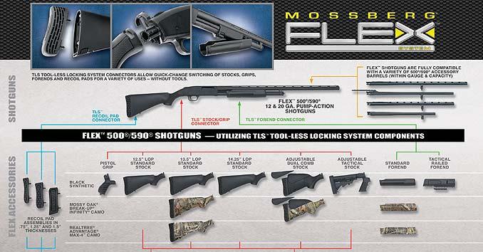 Mossberg Flex 500 Accessories