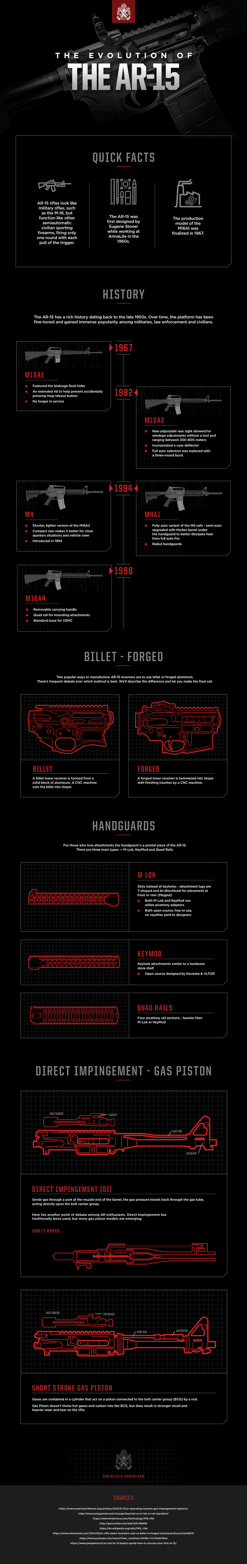History of the AR-15 Graphic