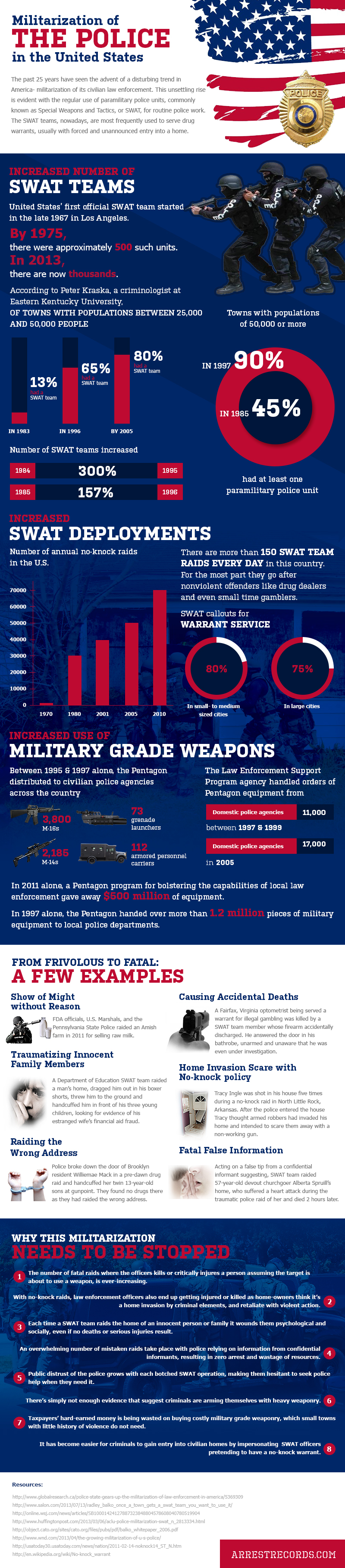 Police militarization infographic