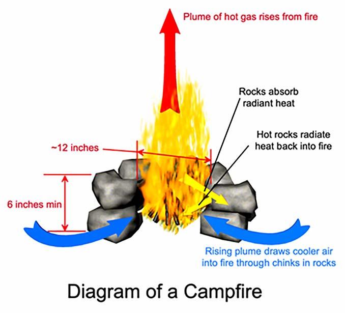 Campfire Diagram