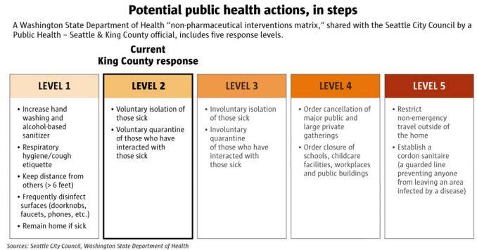 Coronavirus Washington Lockdown Chart